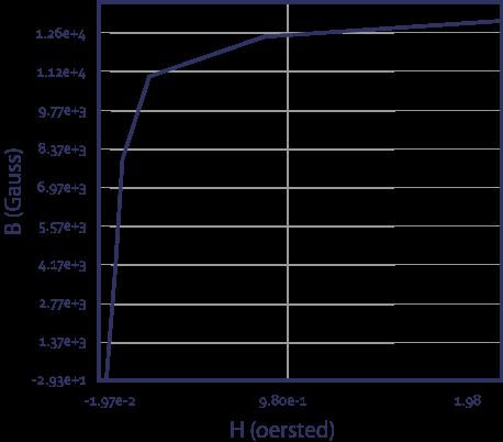 graph-3-alloy-2