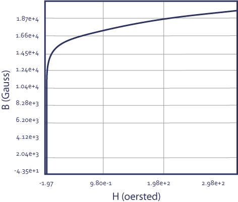 graph-5-silicon-iron